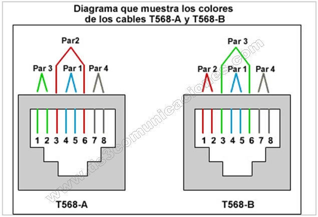 rj45 ethernet cable wiring diagram rj45 cable wiring diagram conector jack cat 5e y cat 6 satra